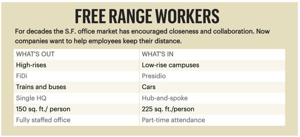 Free Range Workers